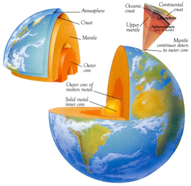 Structure Of The Earth - Lessons - Tes Teach